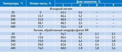 Таблица. Элементный состав исходного гидролизного лигнина и дополнительно обработанного амидофосфатом КМ