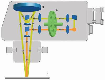 Рис. 4. Схема работы ИК-влагомера Spectra Quad