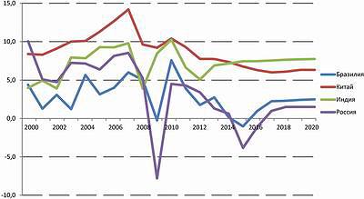 Рис. 1. Внутренний валовой продукт в странах БРИКС, обзор прошлых лет и прогноз в текущих ценах, изменение темпов роста в процентах по годам и суммарные изменения темпов роста ВВП в процентах, 2000 год = 100%