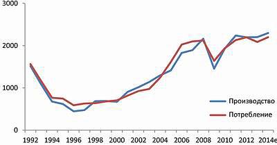 Рис. 3. Производство и потребление древесных плит в России (Источник: Pöyry Management Consulting)