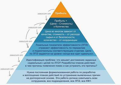 Рис. 6. Проект по оздоровлению управления на предприятии: система управления должна базироваться на анализе показателей и воплощаться в плане действий