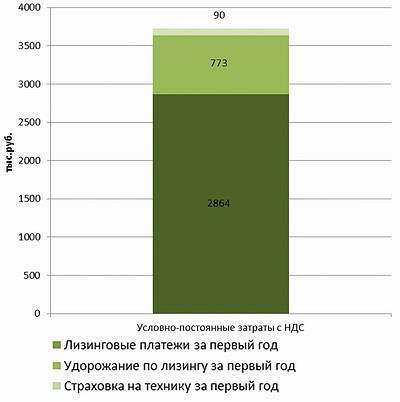 Рис. 7. Распределение затрат по статьям расходов за первый год работы машин: Kesla 4560С и Valtra t191h