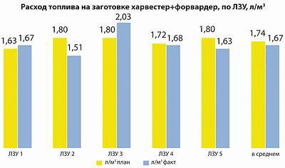 Рис. 2. Диаграмма энергозатрат на работу комплекта лесных машин на лесозаготовительных участках