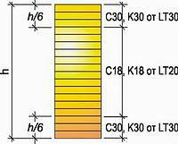 Рис. 3. Пример комбинированного сечения клееной балки