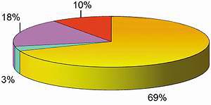 Рис. 6. Распределение производственного времени за смену: а) для Kesla 4560С и трактора-тягача Valtra t191h; б) для Heinola 97RMT и трактора-тягача Terrion ATM 5280