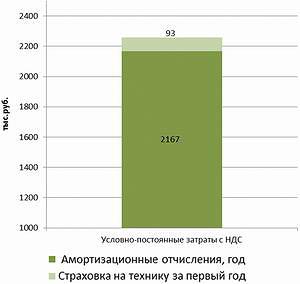 Рис. 8. Распределение затрат за первый год работы: Heinola 97RMT и Terrion ATM 5280