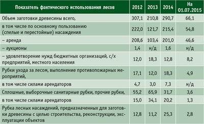 Таблица. Динамика заготовки древесины по всем видам рубок в ЕАО в 2012–2015 годы, тыс. кв. м