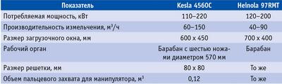 Таблица 1. Технические характеристики рубительных машин Kesla 4560С и Heinola 97RMT
