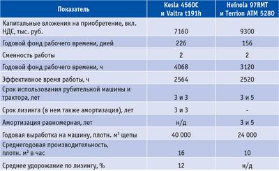Таблица 2. Исходные данные для расчета экономических показателей работы машин