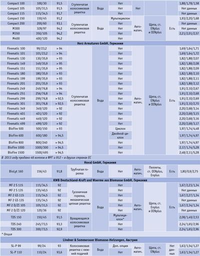 Посмотреть в PDF-версии журнала. Таблица. Характеристики некоторых марок пеллетных котлов, выпускаемых предприятиями ФРГ и Австрии (по данным DEPV)