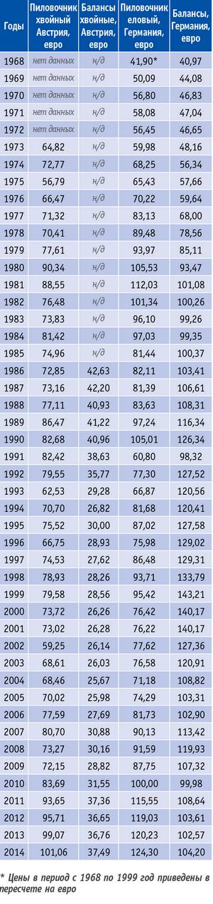 Таблица. Цены на лесоматериалы в Германии иАвстрии (1968–2014 годы)