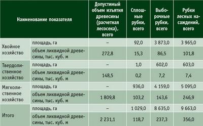 Отвод лесосек и рубка лесных насаждений в Республике Татарстан, 2 квартал 2015 года