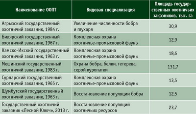 Сведения об особо охраняемых природных территориях регионального значения в Республике Татарстан