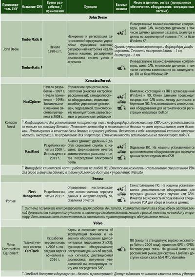 Посмотреть в PDF-версии журнала.Системы измерения/управления для харвестера/форвардера
