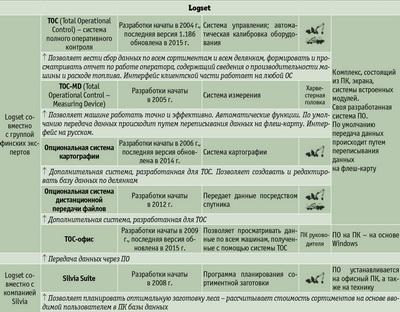 Посмотреть в PDF-версии журнала. Системы измерения/управления для харвестера/форвардера