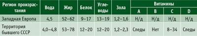 Таблица 1. Химический состав ядра орехов, % от сухого веса