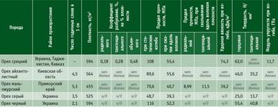 Посмотреть в PDF-версии журнала. Таблица 2. Физико-механические свойства древесины грецкого ореха