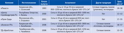 Посмотреть в PDF-версии журнала. Таблица 1. Краткое описание продукции российских производителей бумажного сотового заполнителя