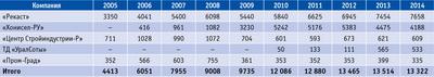 Посмотреть в PDF-версии журнала. Таблица 2. Выпуск сотового заполнителя в 2005–2014 годы в России, тыс. м2
