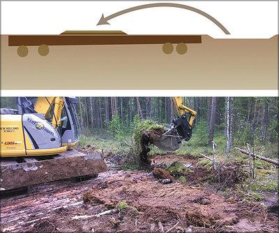 Рис. 16. Перевернутый пласт почвы, срезанный с поверхности, занимаемой боковыми канавами, укладывают поверх настила
