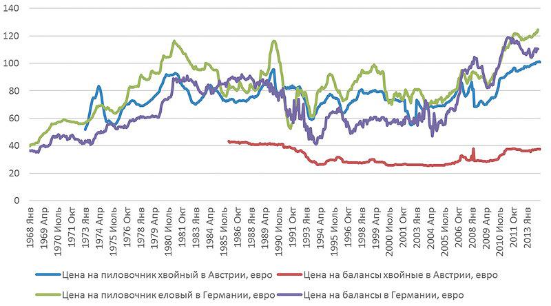 Рис. 1. Колебания среднего уровня цен на лесную продукцию в Австрии и Германии (1968–2014 годы), евро (цены в период с 1968 по 1999 год приведены в пересчете на евро)