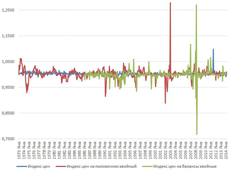 Рис. 2. Изменение индексов цен на лесопродукцию в Австрии (1973–2014 годы)