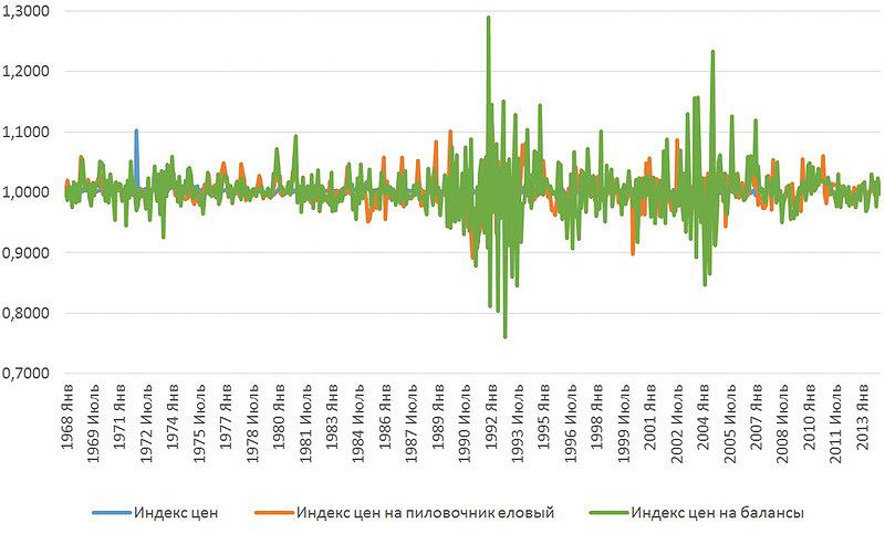 Рис. 3. Изменение индексов цен на лесопродукцию в Германии (1968–2014 годы)