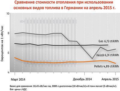Рис. 1. Сравнение стоимости отопления при использовании основных видов топлива в Германии на апрель 2015 г.