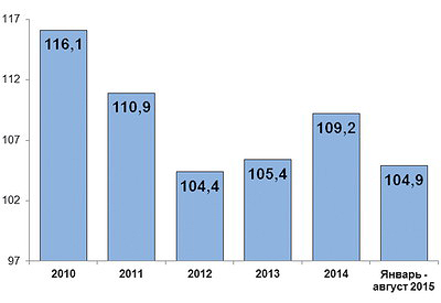 Индекс промышленного производства в Новгородской обл. в январе – августе 2015 года (в % к соответствующему периоду прошлого года)