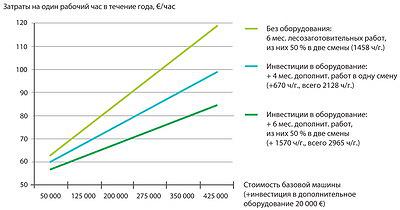 Рис. 14. Влияние инвестиций на приобретение дополнительного оборудования для выполнения машинизированных лесохозяйственных работ на объем почасовых затрат