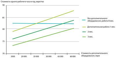 Рис. 15. Изменение объема затрат на один час эксплуатации харвестера при использовании дополнительного оборудования разной стоимости