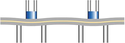Рис. 6. Без системы обеспечения параллельности зазора пресса Dieffenbacher Parallel Press Gap System (PPS) ковер «дышал» бы между рядами цилиндров