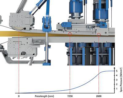 Рис. 2 и 3. Проверенное временем входное сечение пресса, работающее по принципу двойного шарнира, с соответствующими кривыми давления при производстве толстой и тонкой плиты