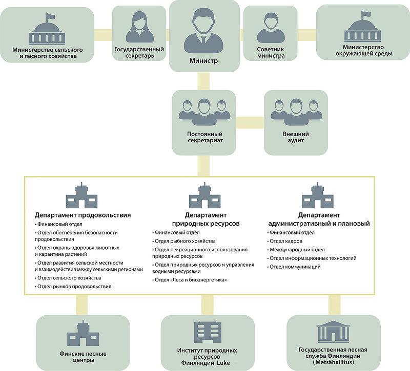 Рис. 2. Схема управления лесами в Финляндии (с 2015 года)