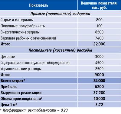 Таблица 1. Определение уровня цены на основе полных затрат