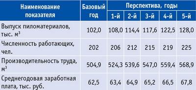 Таблица 2. Экономические показатели производства пиломатериалов