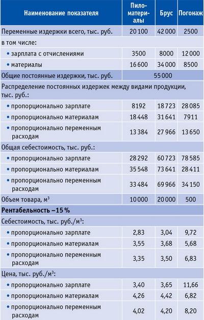 Таблица 4. Варианты распределения постоянных (косвенных) издержек между отдельными видами продукции