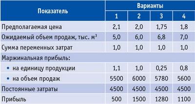 Таблица 5. Расчет цены 1 м3 пиломатериалов, тыс. руб.