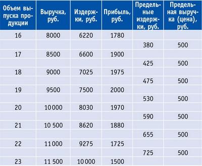 Таблица 6. Формирование максимальной прибыли