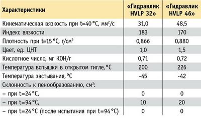 Технические характеристики масел «Гидравлик HVLP 32» и «Гидравлик HVLP 46» компании «Роснефть»