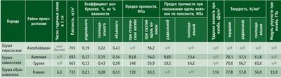Посмотреть в PDF-версии журнала. Таблица 1. Физико-механические свойства древесины груши