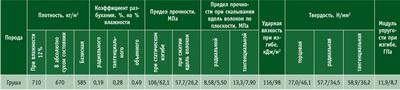 Посмотреть в PDF-версии журнала. Таблица 2. Средние показатели основных физико-механических свойств древесины груши (числитель – при влажности 12 %, знаменатель – при 30 % и выше)