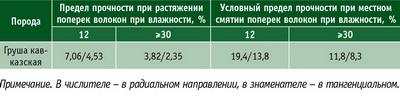 Таблица 3. Показатели среднего предела прочности древесины груши, МПа