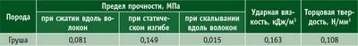 Таблица 6. Показатели механических свойств древесины груши, отнесенные к 1 кг/м3