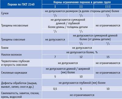 Таблица 1. Группы качества деталей