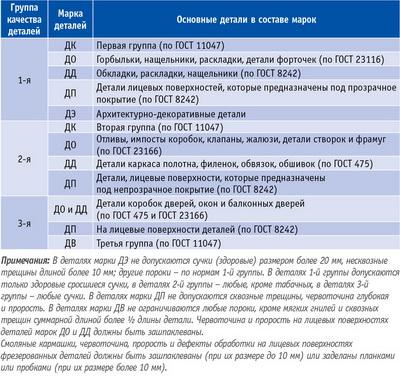 Таблица 2. Соотношение групп качества и марок деревянных деталей