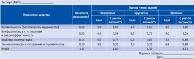 Посмотреть в PDF-версии журнала. Таблица 3. Оценка качества малоэтажных зданий (условный пример)
