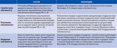 Посмотреть в PDF-версии журнала. Сравнение основных конституционных норм России и Финляндии, имеющих отношение к природным (лесным) ресурсам