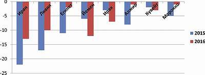 График 5. Прогноз изменения курсов национальных валют стран Ближнего Востока и Северной Африки по отношению к доллару США, %