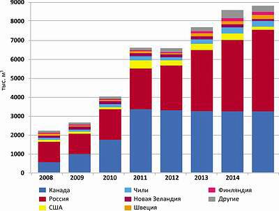 График 7. Объемы поставок пиломатериалов в Китай по страна